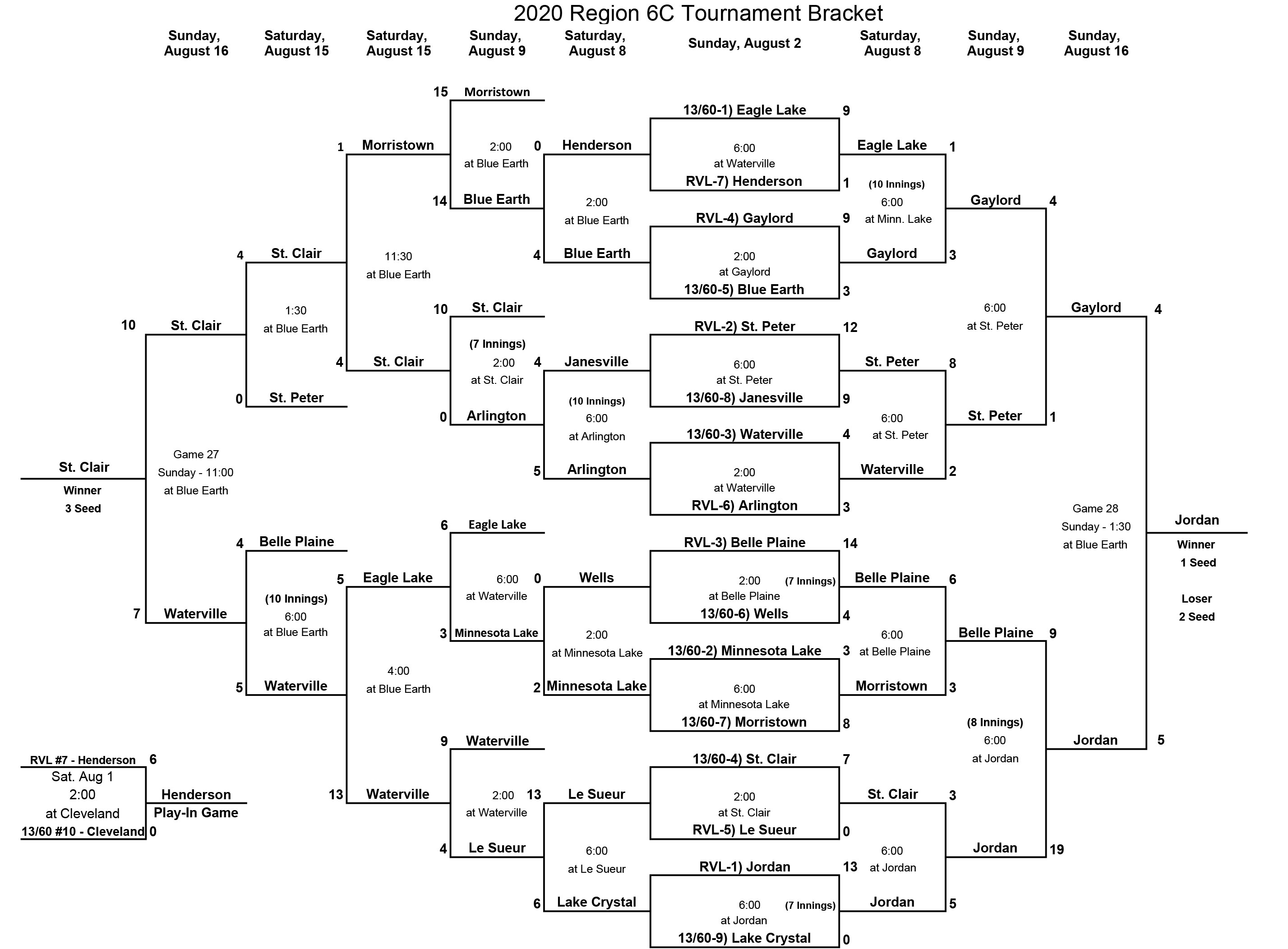 2020_Region6Cbracket.jpg
